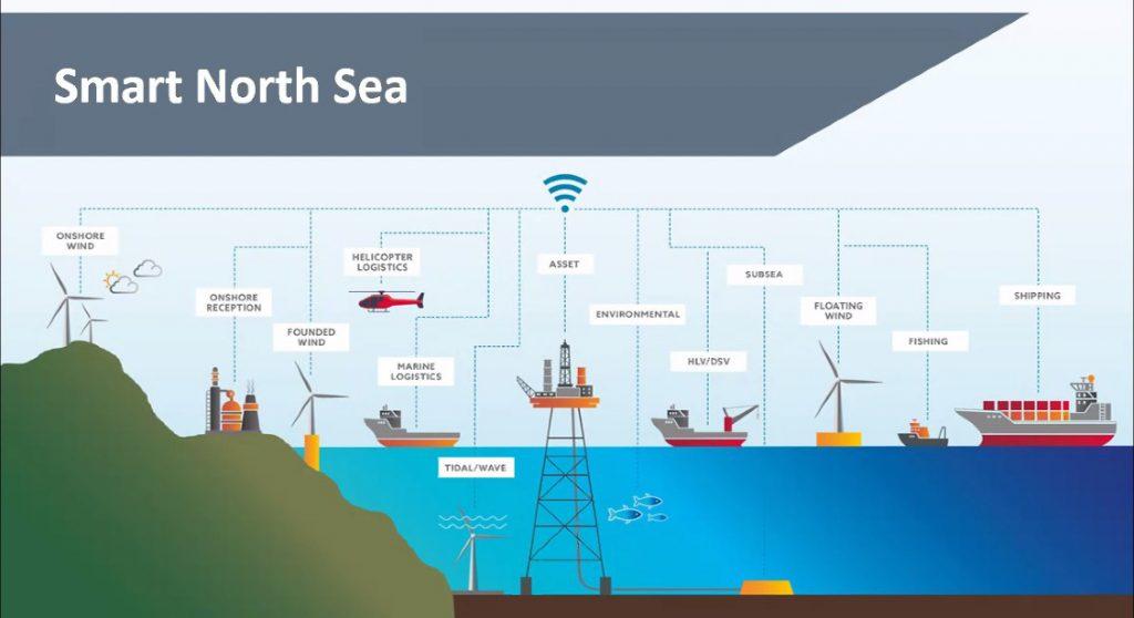 Smart North Sea Concept